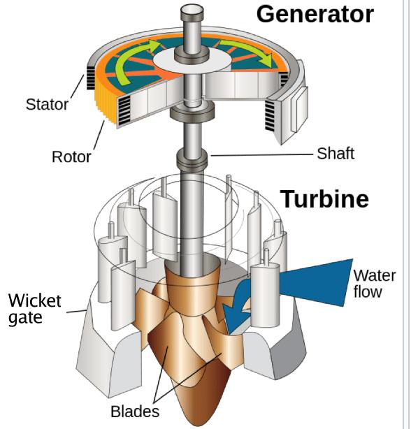 Hydropower Bearings Applications